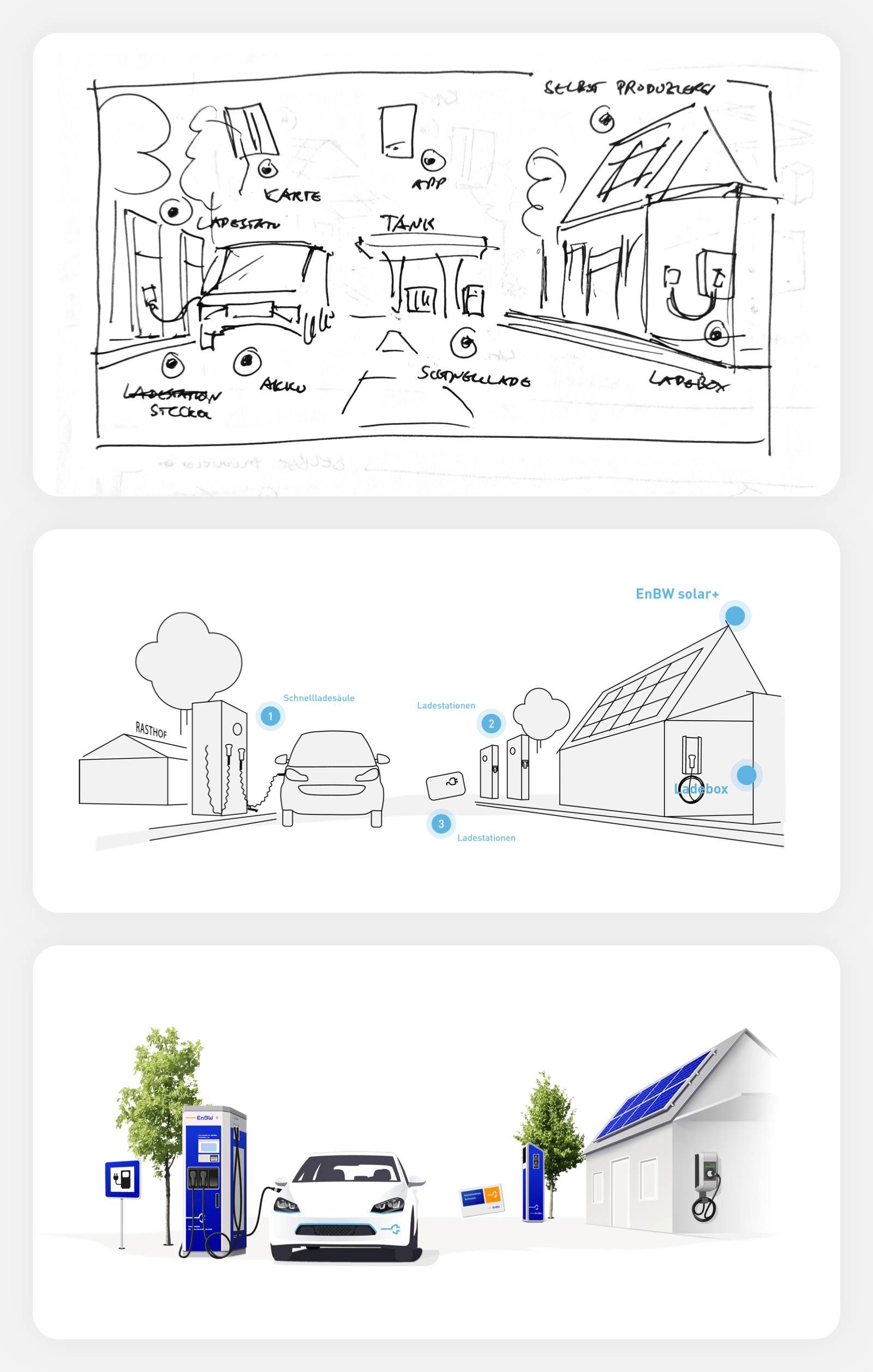 Electromobility infographic for EnBW.